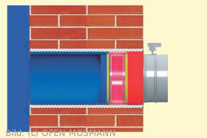 CB Doppelklappensystem mit Rohrdaemmmatte