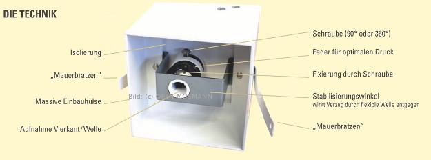 Luftklappengriffe Bestandteile Rückseite