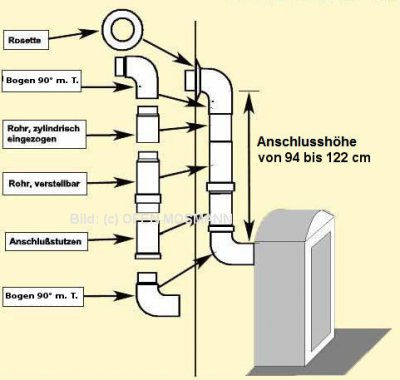 Set 2bm DN 110 mm mattschwarz emailliert Anschlusshöhe 94 - 122 cm
