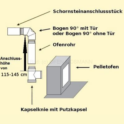 Set 2eK Pellet DN 80 mm grau Anschlusshöhe 115 - 145 cm